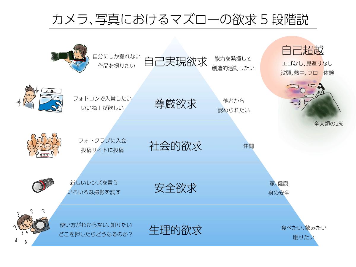 写真におけるマズローの欲求5段階図解